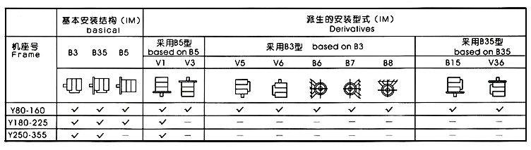 YBX3防爆电机各种安装方式示意图